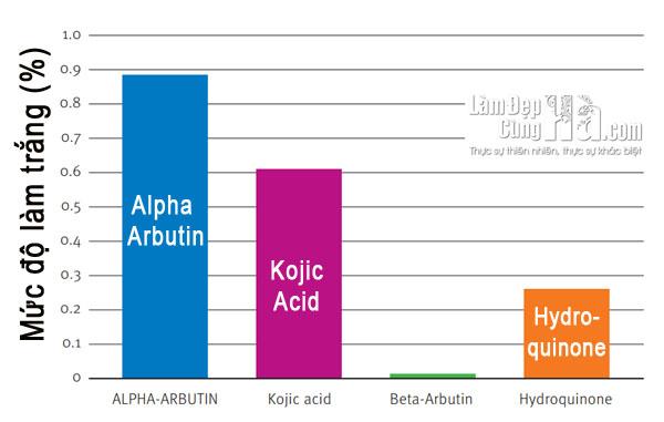 So sánh hiệu quả làm trắng da của Alpha Arbutin với Hydroquinone, Kojic Acid và Beta Arbutin